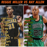 Stats don't show the impact of these players. For so many seasons these two have hit clutch shots after clutch shots, Ray had a more All Around game with the ball, Reggie worked off the ball as good as anyone ever and had to navigate around screens and such on offense. Their impact on the game was much more than 18-3-3 they put on the stat sheet, and their defense has always gone under the rug, but they were able to hold their own and then some defensively. Who do you think is better! - nba nbadebate debate Kobe lebronjames kyrieirving stephcurry jordan mj goat kawhileonard russellwestbrook jamesharden kevindurant nbafinals nbachamps nbaplayoffs basketball bball ballislife: REGGIE MILLER VS RAY ALLEN  IG:@nba_debate 16  1389 Games  18.2ppg  30rpg 1  3.0 apg  1300 Games  4.1rpg  34  3.4 apg  po  1.1 sp  1,1 spg  1.7 topg  47.1  39513pt%  888ft%  40.0 3pt% Stats don't show the impact of these players. For so many seasons these two have hit clutch shots after clutch shots, Ray had a more All Around game with the ball, Reggie worked off the ball as good as anyone ever and had to navigate around screens and such on offense. Their impact on the game was much more than 18-3-3 they put on the stat sheet, and their defense has always gone under the rug, but they were able to hold their own and then some defensively. Who do you think is better! - nba nbadebate debate Kobe lebronjames kyrieirving stephcurry jordan mj goat kawhileonard russellwestbrook jamesharden kevindurant nbafinals nbachamps nbaplayoffs basketball bball ballislife