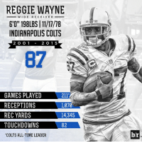 "Indianapolis Colts, Reggie, and Sports: REGGIE WAYNE  WIDE RECEIVE R  6'0"" 198LBS 11/17/78  INDIANAPOLIS COLTS  2 1 5  2 O O 1  GAMES PLAYED  211'  RECEPTIONS  l,070  REC YARDS  14,345  TOUCHDOWN  82  COLTS ALL-TIME LEADER  br Reggie Wayne's career numbers with the @colts. 🏈💪"