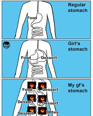 Dank, Food, and Girls: Regular  stomach  Food  (C  Girl's  stomach  Food  Dessert  My gf's  Food Dessert stomach  Dessert Dessert  Dessert  BBtea When your gf is a cow.  By 囂搞 Shaogao