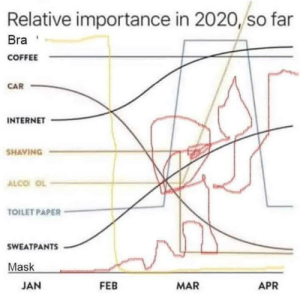 Relative importance in 2020, so far: Relative importance in 2020, so far