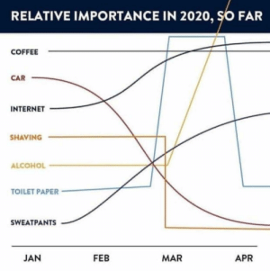Relative importance of various items in 2020: Relative importance of various items in 2020