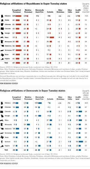 Makeup, Tumblr, and Alabama: Religious affiliations of Republicans in Super Tuesday states  Overall 96  who say  religion  Other Unaffi is very  ProtestantProtestant black Prot.CatholicChristiasfaithsiated important  EvangelicalMainline Historically  Other  1%;  1%)  72%  15 ■  13  Alaska 44.. 14  Arkansas 61-15  Colorado 40 19  Georgia 5712I  Mass. 10I  Minnesota 30  Oklahoma 56·· 21  72  1958  69  <1  14  12I  504I  4  27  10 I  58  12  72  Tennessee 67  14  Texas 4616  Virginia 4122  Tota 4717  17  12 I  15  12I  1767  13  Source: 2014 U.S. Religious Landscape Study, conducted June 4Sept. 30, 2014  Note: Other Christians include Mormons, Orthodox Christians, Jehovah's Witnesses and members of other, smaller Christian  groups. Other faiths include Jews, Muslims, Buddhists, Hindus and members of other non-Christian faiths. Don't know/refused  responses not shown.  Vermont Republicans are not shown separately due to insufficient sample size, although they are included in the overall tally  for Republicans in the 12 Super Tuesday states. Colorado Republicans will caucus on Tuesday but will not vote directly for a  presidential candidate  PEW RESEARCH CENTER   Religious affiliations of Democrats in Super Tuesday states  Overall 96  who say  religion  Other Unaffi is very  ProtestantProtestant black Prot.CatholicChristiasfaithsiated important  EvangelicalMainlineHistorically  Other  Alabama 28%  10%  2167  3838  2261  39%  7%  2%)  84%  Arkansas 3418  16  Colorado 11  18  10I  Georgia 21  12 I  32  Mass 9 I  3732  27  Minnesota 9I  Oklahoma 38  Tennessee 3913  Texas 19  Vermont 6  Virginia 17  Total  2438  285  1863  2258  50 21  2253  2553  34  4  20  15  12I  13I  14 י  12I  14  17  12 I  17  24  20  15  Source: 2014 U.S. Religious Landscape Study, conducted June 4-Sept. 30, 2014.  Note: Other Christians include Mormons, Orthodox Christians, Jehovah's Witnesses and members of other, smaller Christian  groups. Other faiths include Jews, Muslims, Buddhists, Hindus and members of other non-Christian faiths. Don't know/refused  responses not shown.  PEW RESEARCH CENTER pewresearch:  Religious groups rarely vote as a fully unified bloc, but looking at the religious makeup of individual states can help us understand the electoral landscape. A closer look at religion in the Super Tuesday states