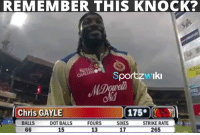 Memes, Fear, and Chris Gayle: REMEMBER THIS KNOCK?  Sportzw'Iki  Chris GAYLE  175.00  FOURS  SIXES  STRIKE RATE  17  265  BALLS  DOT BALLS  66  13  15 Those days when bowlers used to fear Chris Gayle