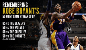 Memphis Grizzlies, Kobe Bryant, and Los Angeles Lakers: REMEMBERING  KOBE BRYANT'S  50 POINT GAME STREAK OF 07  2  65 vS THE BLAZERS  50 vs THE WOLVES  60 vs THE GRIZZLIES  50 vs THE HORNETS  5  8:41 LAKERS  101  wire  43 Vs THE WARRIORS 12 years ago today, Kobe Bryant scored 60 points vs the Grizzlies. It was the third of his four-game streak of scoring 50+ points!  VIDEO: https://t.co/kWla6kqZbG    His previous career-high vs the Grizzlies was 56 (in 3 quarters). https://t.co/NpCr8S8DxU