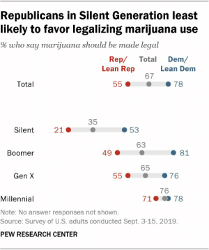 This is why we can't have nice things: Republicans in Silent Generation least  likely to favor legalizing marijuana use  % who say marijuana should be made legal  Rep/  Lean Rep  Dem/  Total  Lean Dem  67  Total  78  55  35  21  Silent  53  63  49  81  Boomer  65  76  Gen X  55  76  710 78  Millennial  Note: No answer responses not shown.  Source: Survey of U.S. adults conducted Sept. 3-15, 2019.  PEW RESEARCH CENTER This is why we can't have nice things