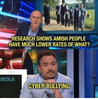 Good, Amish, and Bullying: RESEARCH SHOWS AMISH PEOPLE  HAVE MUCH LOWER RATES OF WHAT?  URZILA  CYBER BULLYING Damn he's good.