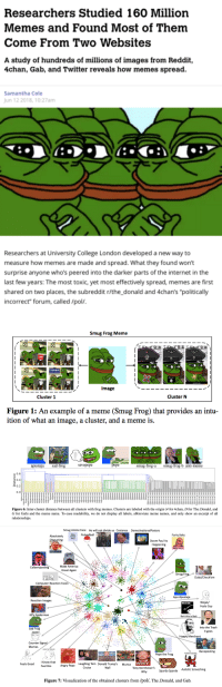 "4chan, America, and Anime: Researchers Studied 160 Milliorn  Memes and Found Most of Them  Come From Two Websites  A study of hundreds of millions of images from Reddit,  4chan, Gab, and Twitter reveals how memes spread.  Samantha Cole  Jun 12 2018,10:27am  产ブ  Researchers at University College London developed a new way to  measure how memes are made and spread. What they found won't  surprise anyone who's peered into the darker parts of the internet in the  last few years: The most toxic, yet most effectively spread, memes are first  shared on two places, the subreddit r/the_donald and 4chan's ""politically  incorrect"" forum, called /pol/   Smug Frog Meme  Image  Cluster 1  Cluster N  Figure 1: An example of a meme (Smug Frog) that provides an intu-  ition of what an image, a cluster, and a meme is.   When?  Where?  What?  Who?  How  apustaja sad-frog  savepepe  pepe  smug-frog-asmug-frog-b anti-meme  0.6  o 0.4  0.2  0.0  Figure 6: Inter-cluster distance between all clusters with frog memes. Clusters are labeled with the origin (4 for 4chan, D for The Donald, and  G for Gab) and the meme name. To ease readability, we do not display all labels, abbreviate meme names, and only show an excerpt of all  relationships.   Smug Anime Face  He will not divide us Costanza  DemotivationalPosters  Smug Polandball  Anime  Forty Keks  Absolutely  Disgusting  Face  Doom Paul Its  Happening  POTENTIAI  forty keks  IT DIDN'T MAVE TO  END LIKE  ABSOLUTELY  DISGUSTIN  REAT AGAIN  Make America  Colbertposting  Great Again .  Smug Frog  Dubs/Check'em  Computer Reaction Faces  Apu Apustaja  Reaction Images  Wojak/  Feels Guy  This is bait.  60's Spiderman  Bait this is Bait  Into the Trash  it goes  Sad Frog  smug eastern  Happy Merchant  Counter Signa  Memes  IKNOW THAT FEEL BRO  Baneposting  autistic screeching  Pepe the Frog  I Know that  Feel Bro  WHY  Tony Kornheiser's  Why  Feels Good  Laughing Tom Donald Trump's Murica  Angry Pepe  Cruise  Well  Autistic Screeching  Spurdo Sparde  Figure 7: Visualization of the obtained clusters from /pol/, The Donald, and Gab Well would you look at that... Since the left can't meme we get labeled as hateful."