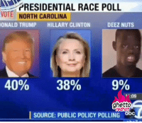 """9/11, Deez Nuts, and Donald Trump: RESIDENTIAL RACE POLL  VOTE NORTH CAROLINA  ONALD TRUMP HILLARY CLINTON  DEEZ NUTS  40%  38%  9%  11:09  ghetto  redhot  SOURCE: PUBLIC POLICY POLLING <p><strong>Donald Trump vs Deez Nuts</strong></p><p><a href=""""http://www.ghettoredhot.com/donald-trump/"""">http://www.ghettoredhot.com/donald-trump/</a></p>"""
