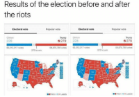 Clinton, Voting, and Wins: Results of the election before and after  the riots  Electoral vote  Popular vote  Electoral vote  Popular vote  Clinton  Trump  Clinton  Trump  G279  279  228  59,875,788 votes  60,212,217 votes  59,875,788 votes  60,212,217 votes  270 to win  270 to win  CO KS MO  ok AA  Won Leads  Won a Leads