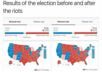 #Merica: Results of the election before and after  the riots  Electoral vote  Popular vote  Electoral vote  Popular vote  Trump  Clinton  Trump Clinton  G279  228  G 279  228  59,875,788 votos  60,212,217 votes  59.875.788 votes  60.212.217 votes  270 to win  270 to win  AA  Won Leads  Won Leads #Merica