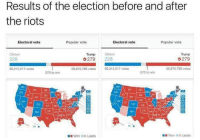 "BREAKING: The results of the 2016 Presidential election have stayed the same even though thousands still remain to protest. We have asked several people why they still remain to perform protest with no possibility of changing the outcome, their answer ""He said mean things."": Results of the election before and after  the riots  Electoral vote  Electoral vote  Popular vote  Popular vote  Trump  Clinton  Clinton  Trump  279  228  279  8 votos  60,212,217 votes  60.212 217 votes  59.875.788 votes  270 to win  270 to win  NV UT CO KS  Mot  Won In Leads  DIWon il Leads BREAKING: The results of the 2016 Presidential election have stayed the same even though thousands still remain to protest. We have asked several people why they still remain to perform protest with no possibility of changing the outcome, their answer ""He said mean things."""