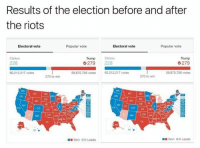 Clinton Trump: Results of the election before and after  the riots  Popular vote  Electoral vote  Electoral vote  Popular vote  Trump Clinton  Trump  Clinton  228  G 279 228  279  60,212,217 votes  59,875,788 votes  60,212,217 votes  59,875,788 votes  270 to win  270 to win  KS MO  HI  Won Leads  Won Leads