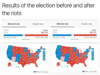 Clinton Trump: Results of the election before and after  the riots  Popular vote  Electoral vote  Electoral vote  Popular vote  Trump  Clinton  Clinton  Trump  228  G 279 228  279  60,212,217 votes  59,875,788 votes  60,212,217 votes  59,875,788 votes  270 to win  270 to win  OK AR  OK AR  HIT  Won Leads  Won Leads