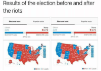 Clinton Trump: Results of the election before and after  the riots  Popular vote  Electoral vote  Electoral vote  Popular vote  Trump  Clinton  Trump Clinton  279  228  279  59,875,788 votes  60,212,217 votes  60.212.217 votes  59,875,788 votes  270 to win  270 to win  CO KS MO  OK AA  Won Leads.  Won Leads