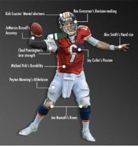 Football, Jay, and Kirk Cousins: Rex Grossman's Decision-making  Kirk Cousins' Mental alertness  JaMarcus Russell's  Accuracy  Alex Smith's Hand size  Chad Pennington's  Arm strength  Michael Vick's Durability  Peyton Manning's Athleticism  Jay Cutler's Passion  Joe Namath's Knees Construction the NFL's worst ever quarterback 😂 https://t.co/Xuht3bmqMy