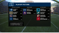 Carolina Panthers, Chicago, and Chicago Bears: RI  PLAYOFF PICTURE  DIVISION LEADERS  WILD CARD  IN THE HUNT  LOS ANGELES  RAMS  NEW ORLEANS  SAINTS 10-2  CHICAGO  BEARS 8-4  DALLAS  COWBOYS 7-5  CAROLINA  PANTHERS 6-6  PHILADELPHIA  EAGLES 6-6  WASHINGTON  REDSKINS 6-6  TAMPA BAY  SEATTLE  SEAHAWKS 75  11-1  MINNESOTA  VIKINGS  6-5-1  BUCCANEERS 57  X=CLINCHED PLAYOFF BERTH  Y=CLINCHED DIVISION  Z- CLINCH FIRST ROUND BYE .@Showtyme_33 made this look EASY!  29-yard @Packers TD run!  📺: FOX #GoPackGo https://t.co/4tPu1zWCgm