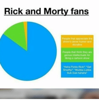 "Don't check the tags: Rick and Morty fans  People that appreciate the  show's clever humor and  storyline  People that think they are  genius intellectuals for  liking a cartoon show  ""Haha Pickle Rick!"" Get  Shwifty!"" ""Wubba Lubba  Dub Dub hahaha"" Don't check the tags"