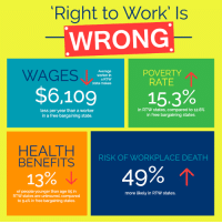 Memes, Work, and Death: Right to Work Is  WRONG  WAGES  POVERTY  Average  worker in  RATE  a RTW  state makes  $6,10g  15.3  less per year than a worker  in RTW states, compared to 12.8%  in free bargaining states.  in a free bargaining state.  HEALTH  RISK OF WORKPLACE DEATH  BENEFITS  49%  13%  of people younger than age 65 in  more likely in RTW states.  to 9.4% in free bargaining states. Right to work is on the ballot in several states across the country.  AFL-CIO Executive Vice President Tefere Gebre is hitting the doors to stop it. http://wapo.st/2e0ez4C