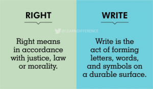 RT @Iearndifference: Learn Difference https://t.co/363w4Bzc6R: RIGHT  WRITE  @LEARNDIFFERENCE  Write is the  act of forming  letters, words,  and symbols on  a durable surface.  Right means  in accordance  with justice, law  or morality. RT @Iearndifference: Learn Difference https://t.co/363w4Bzc6R