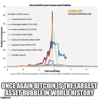 Rise and fall of some famous asset bubbles  70  CONVOY  convoyinvestments.com  60 coin (2014-Today)  -Tulip Maria (1634-1637)  Mississiooi Bubble (1715-1720)  -South Sea Bubble (1719-17213  40  Tech Bubble (1994-2002)  -Financial Crisis Stocks (2006 2009  Japanese Stocks(1982-1992,  20Great Depression Stocks (1923-1932  i-, S&P500 Today(?)  10  3  2  Years aroun peak  Source: Elliot Wave International, Yale SOM,St. Louis FRED,GlobalFin, and Convoy analysis  ONCEAGAIN BITCOINISTHE LARGEST  ASSET BUBBLEINWORLDHISTORY Bitcoin is a bubble. None of your profits are real unless you've already sold and are sitting in cash. I'm 100% willing to admit I was wrong. Screenshot this and revisit at a later date. You willing to do the same? Statistics and history are on my side.