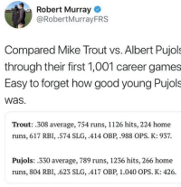 Mlb, Games, and Good: Robert Murray  @RobertMurrayFRS  Compared Mike Trout vs. Albert Pujols  through their first 1,001 career games  Easy to forget how good young Pujols  was.  Trout: 308 average, 754 runs, 1126 hits, 224 home  runs, 617 RBI, .574 SLG, .414 OBP,.988 OPS. K: 937.  Pujols: 330 average, 789 runs, 1236 hits, 266 home  runs, 804 RBI, .623 SLG, .417 OBP, 1.040 OPS. K: 426. We are all just living in Mike Trout's world