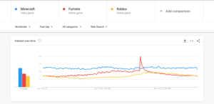 Google, Minecraft, and Game: Roblox  Minecraft  Fortnite  Add comparison  Video game  Online game  Online game  Past day  All categories  Worldwide  Web Search  Interest over time  100  75  50  25  Jun 15 at 5:...  Jun 16 at 3:08 AM  Jun 16 at 12:20 PM  Average Minecraft and Roblox are beating Fortnite according to Google Trends
