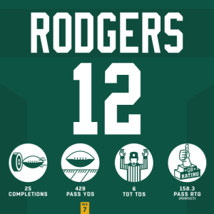 A masterful performance from @AaronRodgers12. 🌟 #HaveADay   @packers | #GoPackGo https://t.co/96ket3LtHF: RODGERS  12  QB  RATING  25  COMPLETIONS  429  PASS YDS  158.3  PASS RTG  TOT TDS  [PERFECT)  WK  7 A masterful performance from @AaronRodgers12. 🌟 #HaveADay   @packers | #GoPackGo https://t.co/96ket3LtHF