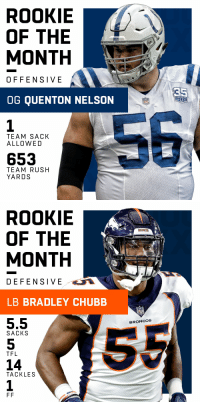 Indianapolis Colts, Memes, and Broncos: ROOKIE  OF THE  MONTH  COLTS  OFFENSIVE  OG QUENTON NELSON  SEASON  1984  2018  TEAM SACK  ALLO WED  653  TEAM RUSH  YARDS   ROOKIE  OF THE  MONTH  BRONCOS  DEFENSIVE  LB BRADLEY CHUBB  5.5  5  14  1  BRONCOS  SACKS  TFL  TACKLES Rookies of the Month (October):  Offensive: @Colts OG @BigQ56  Defensive: @Broncos LB @astronaut https://t.co/1h85vc2sXy