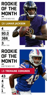 Rookies of the Month (December):  Offensive: @Ravens QB @Lj_era8  Defensive: @buffalobills LB @maine_savage23 https://t.co/KLY5mPLHWR: ROOKIE  OF THE  MONTH  RAVENS  OFFENSIVE  QB LAMAR JACKSON  4  90.0  366  3  AVENS  PASS TDS  PASS RTG  RUSH YDS  RUSH TDS   ROOKIE  OF THE  MONTH  DEFENSIVE  LB TREMAINE EDMUNDS  43  4  2  1  :9  LLS  TACKLES  P D  INTS  SACK Rookies of the Month (December):  Offensive: @Ravens QB @Lj_era8  Defensive: @buffalobills LB @maine_savage23 https://t.co/KLY5mPLHWR