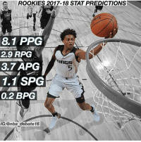 Future, Memes, and Nba: ROOKIES 2017-18 STAT PREDICTIONS  8.1 PPG  2.9 RPG  3.7 APG  1.1 SPG  0.2 BPG  5  IG:@nba debate16 De'Aaron Fox has the best attitude and mindset of any rookie. He's an intelligent young guy who's going to make adjustments so his game fits in today's NBA shooter friendly play style. However, he might not get the opportunity to showcase it this season. The problem is Buddy Hield and George Hill are going to have priority at the Guard positions and Fox will Likely come off the bench. I think he'll blow up for a few games throughout the season, but the majority of the season he'll be getting 20-25 minutes a night tops and will put up decent numbers and play excellent defense, but nothing too special. As much as I like this guys attitude, I think he was drafted too high considering his teammate Malik Monk was projected to be drafted before him the whole season at Kentucky, up until Fox's huge game against UCLA. Everything about Fox has since been about his game against UCLA. In the future though I could see him having a very solid career. His good attitude and ambition to improve will take him a long way. Add that with his athleticism and he could be a great player and leader. - nba debate nbadebate deaaronfox nbarooks
