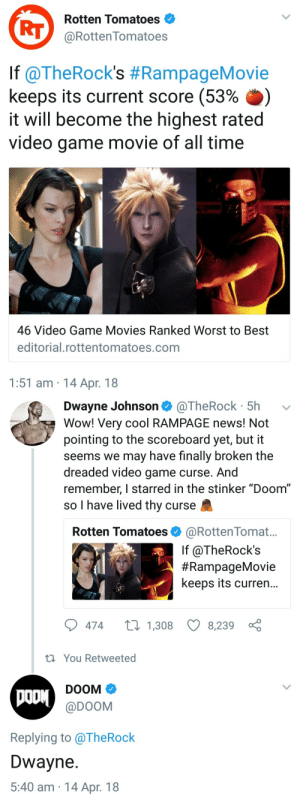 "officialoislane:  I'm losing my shit avhsqafgshssb: Rotten Tomatoes  RT@RottenTomatoes  lf @TheRock's #RampageMovie  keeps its current score (53% .)  it will become the highest rated  video game movie of all time  46 Video Game Movies Ranked Worst to Best  editorial.rottentomatoes.com  1:51 am 14 Apr. 18   Dwayne Johnson @TheRock 5h  Wow! Very cool RAMPAGE news! Not  pointing to the scoreboard yet, but it  seems we may have finally broken the  dreaded video game curse. And  remember, I starred in the stinker ""Doom""  so I have lived thy curse  Rotten Tomatoes @RottenTomat...  If @TheRock's  #RampageMovie  keeps its curren...  474  1,308 8,239  th You Retweeted  DOOM  @DOOM  Replying to alheRock  Dwayne  5:40 am 14 Apr. 18 officialoislane:  I'm losing my shit avhsqafgshssb"