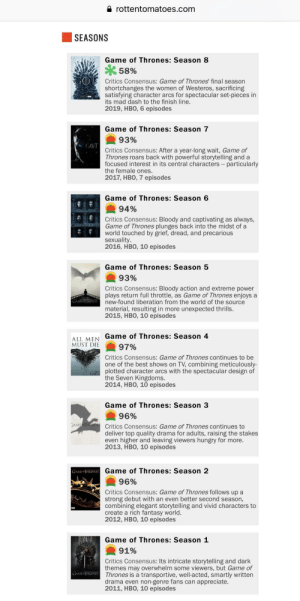 Finish Line, Game of Thrones, and Hbo: rottentomatoes.com  SEASONS  Game of Thrones: Season 8  58%  Critics Consensus: Game of Thrones' final season  shortchanges the women of Westeros, sacrificing  satisfying character arcs for spectacular set-pieces in  its mad dash to the finish line.  2019, HBO, 6 episodes  102  Game of Thrones: Season 7  93%  GOT  Critics Consensus: After a year-long wait, Game of  Thrones roars back with powerful storytelling and a  focused interest in its central characters particularly  the female ones.  2017, HBO, 7 episodes  Game of Thrones: Season 6  94%  Critics Consensus: Bloody and captivating  Game of Thrones plunges back into the midst of a  world touched by grief, dread, and precarious  sexuality.  2016, HBO, 10 episodes  as always,  GAME HRONES  Game of Thrones: Season 5  93%  Critics Consensus: Bloody action and extreme power  plays return full throttle, as Game of Thrones enjoys a  GAMETHRONES new-found liberation from the world of the source  material, resulting in more unexpected thrills.  2015, HBO, 10 episodes  ALL MEN Game of Thrones: Season 4  97%  MUST DIE  Critics Consensus: Game of Thrones continues to be  one of the best shows on TV, combining meticulously-  GOT plotted character arcs with the spectacular design of  the Seven Kingdoms.  2014, HBO, 10 episodes  Game of Thrones: Season 3  96%  GAME THRONES Critics Consensus: Game of Thrones continues to  deliver top quality drama for adults, raising the stakes  even higher and leaving viewers hungry for more.  2013, HBO, 10 episodes  Game of Thrones: Season 2  GAMETHRONES  96%  Critics Consensus: Game of Thrones follows up a  strong debut with an even better second season,  combining elegant storytelling and vivid characters to  create a rich fantasy world.  2012, HBO, 10 episodes  LA  Game of Thrones: Season 1  91%  Critics Consensus: Its intricate storytelling and dark  themes may overwhelm some viewers, but Game of  Thrones is a transportive, well-acted, smartly writte