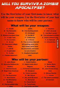 Dank, 🤖, and Chuck: rous siinViVEAz  AFGEAirFSE?  Use the first letter of your first name to know what  will be your weapon. Use the first letter of your last  name to know who will be your partner.  What will be your weapon:  A A knife  shield  T Omnitrix  B The Batmobile  M-Two duelling pistols  U-USA's Arsenal  C-A Katana  N-A H-Bomb.  V-Iron Man's armor  D-Katniss Everdeen's bow  o An AK-47  W- Ten unloaded revolvers  E- A Tiger Tank  P A DeLorean  x Green Lantern's ring  F A cross-bow  Q-A Sword  Y A chainsaw  G An axe  R-Two revolvers that will  Z-A Death Star  H-Panoramix's Magic  kill anything, never miss  Potion  their target, never leave  I- A B-52  his possession, and never  J -A Lightsaber  run out of bullets  K A whip  s Stephen's Hawking's  L Captain America's  Who will be your partner:  A-John Wayne  J Robert DeNiro  Stone  U-Walter White  Sylvester Stallone (As K-Nightcrawler(Kurt  Rambo)  Wagner)  V Bruce Willis  L-FC Porto's football team W- John Kramer (from  C Clint Eastwood  D-Roger from American  M Deadpool  Saw)  Dad  N-Tyrion Lannister  X-Mickey Rourke  O Mel Gibson  Y-Venom  E The Governator  F-Rick Grimes  P Ser Jorah Mormont z- The whole population  G-The Winchester  Q Wolverine  of Colombia  Brothers  R-Chuck Norris  H The Incredible Hulk  Terry Crews  I Joker  T Trey Parker and Matt A katana with Chuck Norris. Well, no worries then! http://9gag.com/gag/aArP6v2?ref=fbp