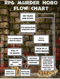 Bodies , Doe, and Monster: RPG MURDER HOBO  FLOW CHART  DM TALKS  AND STUFF  YOU ENCOUNTER  SOMEONE NEW!  IT'S A  IT'S A MONSTERU  NON PC RACE  PEOPLE  TALK AT IT  KILL IT  WITH WORDS  TO DEATH  STORY MOVES  NOTHING  INTERESTING FORWARD  DOES IT HAVE  HAPPENS  LEARN WHERE  MORE STUFF  STUFF?  YES  NO  TO TAKE AND  MONSTERS TO  KILL ARE  TAKE ALL  MUTILATE  THE STUFF  THE BODY I present to you all, a gift I have made. Your very own, easy to follow, step by step guide for being the very best Murder Hobo you can be! You know it to be true.  -Law