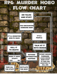 Bodies , Doe, and Monster: RPG MURDER HOBO  FLOW CHART  DM TALKS  AND STUFF  YOU ENCOUNTER  SOMEONE NEW!  IT'S A  IT'S A MONSTER/  PEOPLE  NON PC RACE  TALK AT IT  KILL IT  WITH WORDS  TO DEATH  STORY MOVES  NOTHING  FORWARD!  DOES IT HAVE  INTERESTING  HAPPENS  LEARN WHERE  STUFF?  MORE STUFF  YES  NO  TO TAKE AND  MONSTERS TO  KILL ARE  TAKE ALL  MUTILATE  THE STUFF  THE BODY  L Never forget. #flashback  -Law