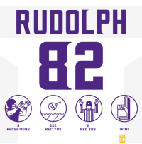 Memes, 🤖, and Rec: RUDOLPH  9  RECEPTIONS  122  REC YDS  2  REC TDS  WIN!  WK  16 Spending the holidays in the end zone. #HaveADay @KyleRudolph82  #Skol #MINvsDET https://t.co/xHZkdGwHQu