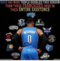 """Memes, Miami Heat, and Sports: RUSS HAS MORE TRIPLE-DOUBLES THIS SEASON  THAN THESE FRANCHISES HAVE IN  THEIR ENTIRE EXISTENCE  TIMBERWOIVES  HORNETS  RON  MIAMI  HEAT  YPTO  @CBS Sports  Source: Elias Sports Bureau Double-Tap if you are surprised😱 Comment """"WESTBROOK"""" letter-by-letter below for a spam👇"""