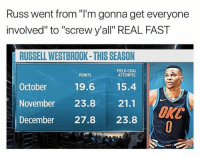"He's playing by himself again 🔥😂 - Follow @_nbamemes._: Russ went from ""I'm gonna get everyone  involved"" to ""screw y'all"" REAL FAST  RUSSELL WESTBROOK-THIS SEASON  FIELD GOAL  ATTEMPTS  POINTS  October  19.615.4  November 23.8 21.1  December 27.8 23.8  ORC He's playing by himself again 🔥😂 - Follow @_nbamemes._"
