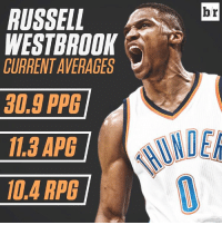 Russell Westbrook is averaging a triple-double. Will he keep it up all season?: RUSSEL  WESTBROOK  CURRENTAVERAGES  30.8 PPG  11.3 APG  10.4 RPG  Ibr Russell Westbrook is averaging a triple-double. Will he keep it up all season?