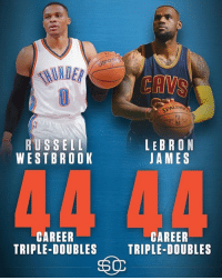 Oklahoma City Thunder PG Russell Westbrook has tied Cleveland Cavaliers Forward LeBron James in the Triple-Doubles category with 44! 😬 📷: @sportscenter TAGS: cle cleveland cavaliers cavs cavsnation clevelandcavaliers gocavs cavscontent nba basketball allforone allin216 striveforgreatness believeland theland defendtheland lebron russ: RUSSELL  WESTBROOK  CAREER  TRIPLE-DOUBLES  CANS  LEBRON  JAMES  CAREER  TRIPLE-DOUBLES Oklahoma City Thunder PG Russell Westbrook has tied Cleveland Cavaliers Forward LeBron James in the Triple-Doubles category with 44! 😬 📷: @sportscenter TAGS: cle cleveland cavaliers cavs cavsnation clevelandcavaliers gocavs cavscontent nba basketball allforone allin216 striveforgreatness believeland theland defendtheland lebron russ