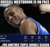 Nba, Russell Westbrook, and 10 2: RUSSELL WESTBROOK IS ON PACE  NBAMEMES  2017 18  SEASON  CAREER STATS  PPG  25.3  RPG  9.7  APG  10.2  BPG  0.2  22.9  6.5  8.1  0.3  ..FOR ANOTHER TRIPLE-DOUBLE SEASON Goodmorning