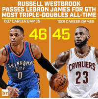 Keep eating, Brodie.: RUSSELL WESTBROOK  PASSES LEBRON JAMES FOR 6TH  MOST TRIPLE DOUBLES ALL TIME  607 CAREER GAMES  1001 CAREER GAMES  46 45  WWLAHOMA  CAVALIERS  CITY  br Keep eating, Brodie.