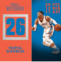 Russell Westbrook is now tied for 3rd-most triple-doubles ever in an NBA season.  The Oklahoma City Thunder still have 28 games left.: RUSSELL  WESTBROOK  TRIPLE  DOUBLES  29 PTS  12 REB  1 AST Russell Westbrook is now tied for 3rd-most triple-doubles ever in an NBA season.  The Oklahoma City Thunder still have 28 games left.