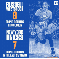 😧: RUSSELL  WESTBROOK  TRIPLE-DOUBLES  THIS SEASON  NEW YORK  KNICKS  TRIPLE DOUBLES  IN THE LAST 25 YEARS  OKLAHOM  CII  br 😧