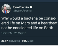 Life, Memes, and Earth: Ryan Fournier e  @RyanAFournier  Why would a bacteria be consid-  ered life on Mars and a heartbeat  not be considered life on Earth  12:21 PM 26 May 18  28.8K Retweets 92K Likes (GC)