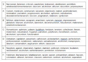 my friends and i made an -ism tier list: S Narcissism, feminism, criticism, parallelism, lesbianism, abolitionism, pointillism,  antidisestablishmentarianism, exorcism, alcoholism, altruism, absurdism, polymorphism  A Cubism, mysticism, communism, socialism, objectivism, realism, postmodernism,  minimalism, journalism, progressivism, alcoholism, aphorism, individualism,  disestablishmentarianism, stoicism, pragmatism, relativism, symbolism  B Nihilism, determinism, escapism, anarchism, cynicism, marxism, impressionism,  globalism, futurism, alcoholism, darwinism, deconstructivism, reductionism, materialism,  establishmentarianism  C Romanticism, optimism, judaism, buddhism, hinduism, leninism, collectivism, theism,  modernism, industrialism, frugalism, patriotism, polytheism, monotheism, zionism,  alcoholism, syncretism, functionalism  D  Defeatism, capitalism, pessimism, catholicism, protestantism, maoism, perfectionism,  professionalism, isolationism, nationalism, sensationalism, alcoholism, malapropism,  idealism, conservatism, anglicanism, elitism, classicism  E Nepotism, ageism, imperialism, baptism, stalinism, politicism, militarism, feudalism,  neoliberalism, alcoholism, authoritarianism, primitivism, victorianism  F Fetishism, libertarianism, totalitarianism, racism, sexism, antisemitism, ableism, fascism,  colonialism, atheism, terrorism, classism, extremism, centrism, alcoholism, separatism my friends and i made an -ism tier list