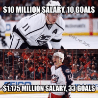 Memes, 🤖, and Miss: S10 MILLION SALARY 10GOALS  $1.175 MILLION SALARY 33 GOALS THE KINGS ARE GOING TO MISS THE PLAYOFFS REJOICE MY CHILDREN - nhl hockey lakings cbj columbusbluejackets beatla