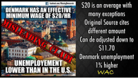 """Dank, Dating, and Doe: S20 is an average with  facebook com/WinningDemocrats  DENMARK HAS AN EFFECTIVE  many exceptions  MINIMUM WAGE OF $20/HR  Original Source cites  different amount  Can de adjusted down to  S11.70  YINNING  Denmark unemployment  UNEMPLOYEMENT  1% higher  LOWER THAN INTHE U.S.  WAC (GP) This meme was posted by Winning Democrats. It is a blatant misrepresentation for multiple reasons.   For one, $20 is Denmark's average minimum wage - there is no national minimum wage in Denmark. Denmark has a different minimum wage in each sector of their economy. It also does not apply to people under 18, and it varies based on experience, qualifications, and skill level. The minimum wage is also set by union negotiations - not policy makers. It is not even remotely similar to the US federal minimum wage policy. (1)  Even the $20 average is misleading. We searched for the origin of this claim (as we have seen it everywhere). The original source of """"$20"""" is WageIndicator.org - they acknowledge that $20 is an average (1). However, they claim that 110 dk is $20 (it's not). Using Google converter, $20 is actually 132 dk - 110 dk is only $16.61. (Note: both original meme and Wage Indicator are dated 2016)  But we're not done. If you consider purchasing power, $16.61 should be adjusted down $11.70. Even $20 can be adjusted downward similarly to around $15 (2). This is all moot, however: Denmark's minimum wage policy shares nothing in common with the US federal minimum wage policy. (I cannot stress this enough.)   Another flaw is that Danes pay far more in taxes and thus take-home liquid cash isn't significantly more for their minimum wage earners relative to the US. For example, Danish minimum wage earners pay over 30% in income taxes alone. Additionally, the VAT system makes consumer and restaurant prices 15% and 46% higher in Denmark, respectively. (3) (4)  In the US, minimum wage earners are in the 15% tax bracket and we do not have the added VAT. (5)  Lastly, as o"""