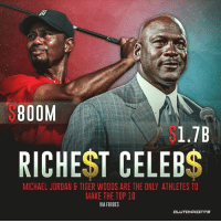 Maybe Nike didn't give LeBron a billion? 🤷♂️💰 @la_lakeshow: S800M  1.7B  RICHEST CELEBS  MICHAEL JORDAN &TIGER WOODS ARE THE ONLY ATHLETES TO  MAKE THE TOP 10  VIA FORBES Maybe Nike didn't give LeBron a billion? 🤷♂️💰 @la_lakeshow