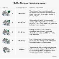 businessinsider:  Hurricane Florence is a Category 4 storm — here's what those category labels really mean: Saffir-Simpson hurricane scale  CATEGORY  SUSTAINED WINDS  DAMAGES DUE TO WIND  The winds can cause some damage to  houses and tree branches might break off.  Power lines might be damaged, leading to  power outages.  74-95 mph  More dangerous winds can cause major  damage to buildings, and some trees may be  uprooted. There will be power loss that could  last more than a few days.  2  96-110 mph  Damage to trees and houses will be  substantial, and access to water and  electricity may not be available for a while  after the storm  3  111-129 mph  Even more damage to houses, trees, and  power lines. T he damage could make places  unlivable for weeks or months after.  4  130-156 mph  田  The winds can lead to catastrophic damage  to homes, trees, and power lines. Power  could be out for weeks or months, leaving  those areas affected uninhabitable.  5  157 mph+  田  Insider Inc businessinsider:  Hurricane Florence is a Category 4 storm — here's what those category labels really mean